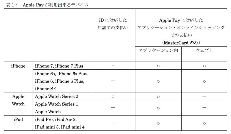 dカードのApple Pay対応表 わざわざ、アプリケーション・オンラインショップの決済に「MasterCardのみ」と記載されている