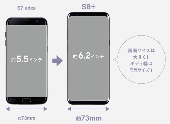 前機種のGalaxy S7 Edge(5.5インチ)と比べても横幅はからわないので、大画面でも非常に操作しやすい作りになっています。