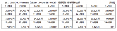 DIGNO F、iPhoneSE(16GB/64GB)が特別価格に!3