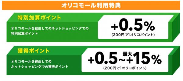 通常の1%+オリコモール0.5%+特別加算0.5%=Amazonは常に2%還元!-5