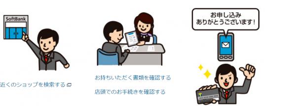 ソフトバンクカードとヤフーカードの申し込み方法の違い-2