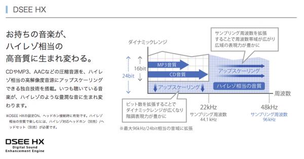 ハイレゾ対応・DSEE HXで音質向上・オーディオ関係は最強か?-1