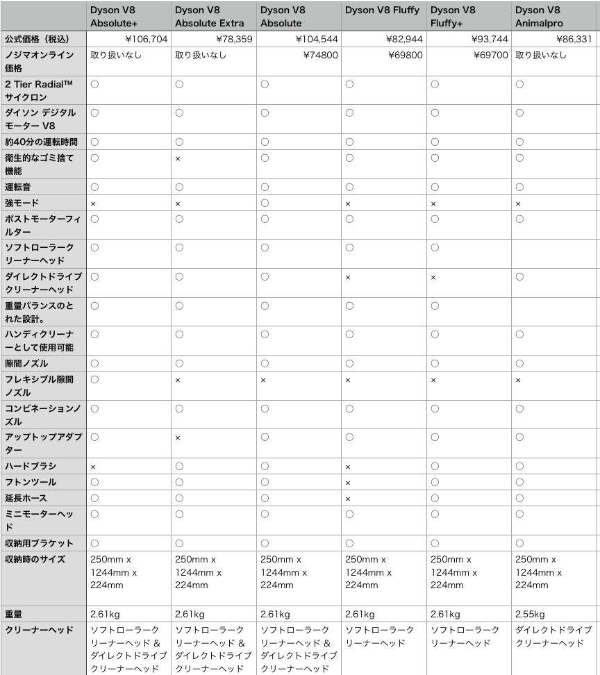これで一目瞭然!ダイソンV8シリーズの特徴一覧比較表-2