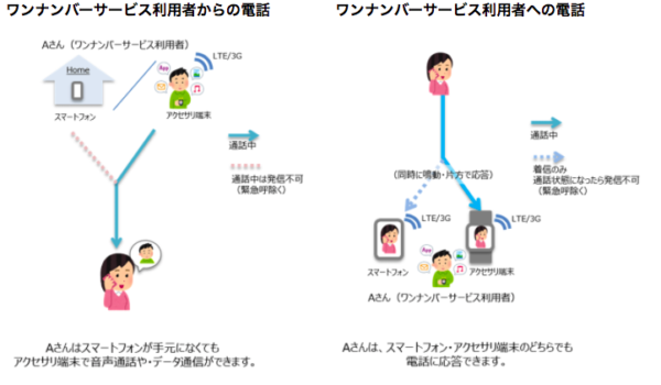 Apple Watch Series3は格安SIMでも音声通話・データ通信が使えるのか?-2